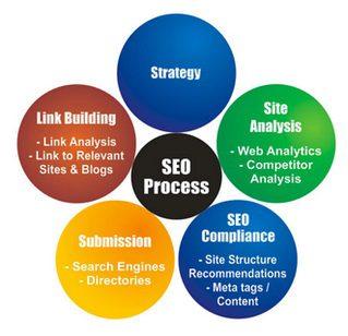 seo process web promotion