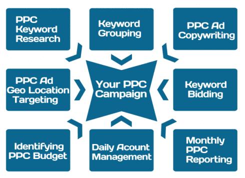 pay per click campaign management