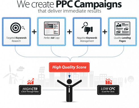 ppc ads management